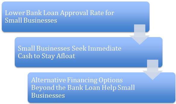 bankloans