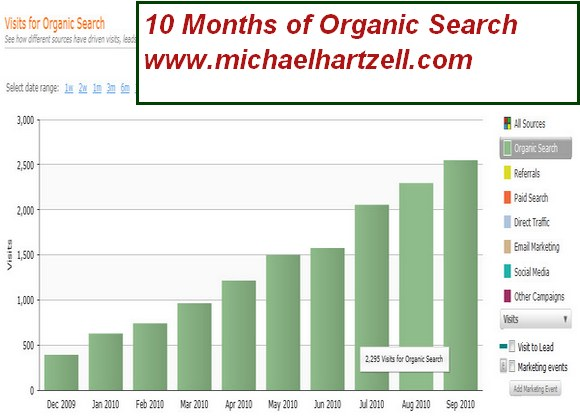 blogging business success graph3 resized 600