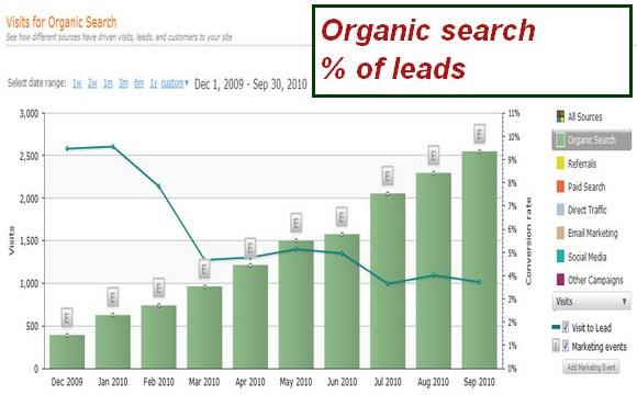inbound marketing graph