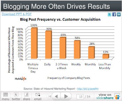 business blog frequency