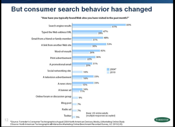 consumer search behavior changes resized 600