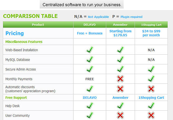 free business software delavo