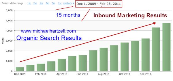 inbound marketing results