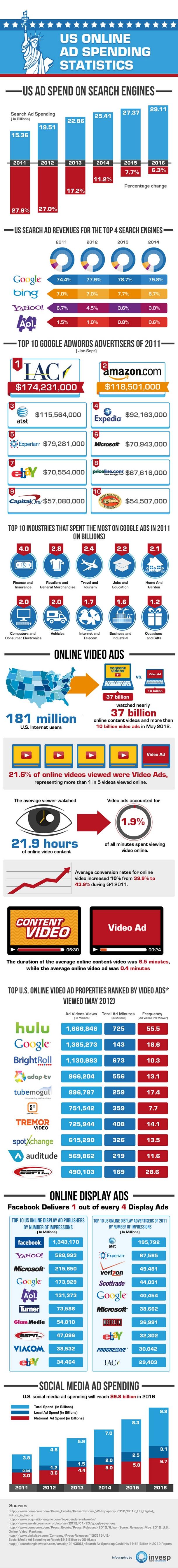 online ad spending infographic