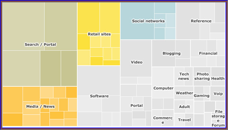 business traffic on internet