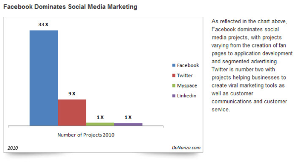smm facebook graph resized 600