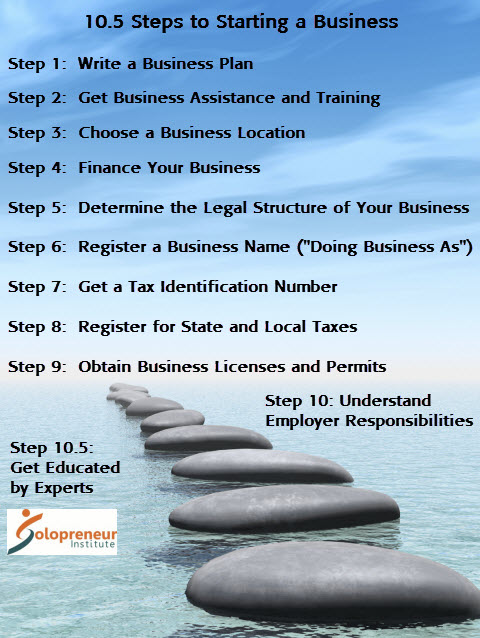 Follow These 10 5 Steps to Starting a Business