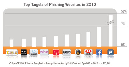 top ten phishing websites 2010