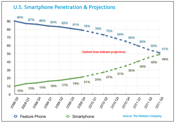 us smartphone penetration graph