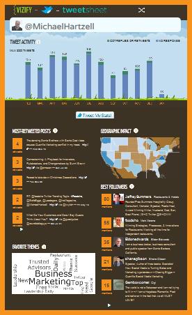 vizify to analyze tweets