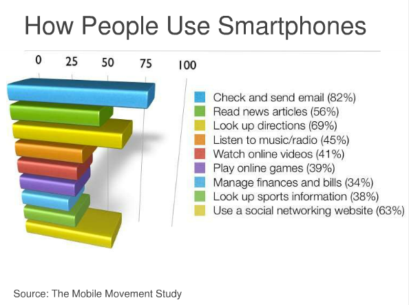 The Smartphone's Dramatic Impact on Survey Research