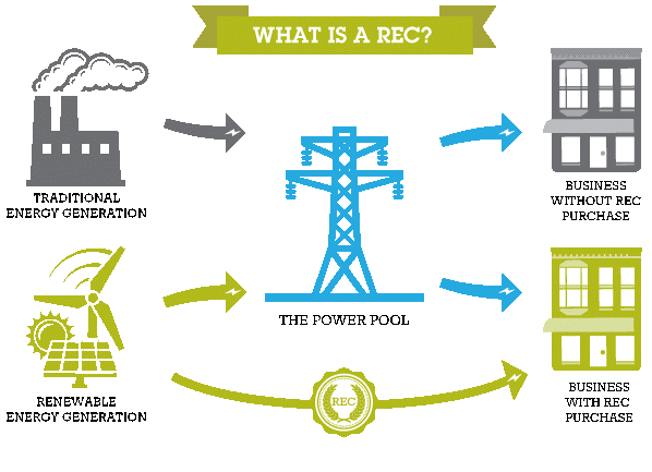 what is a renewable energy certificate