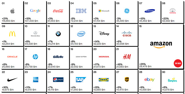 top brands in the world2