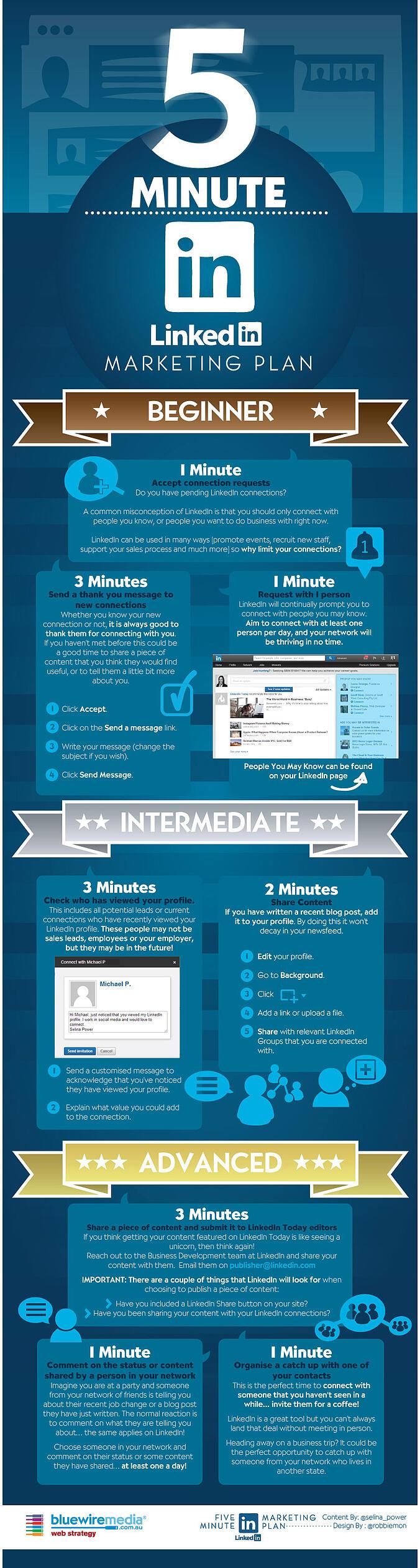 5min LinkedIn Marketing Plan Infographic