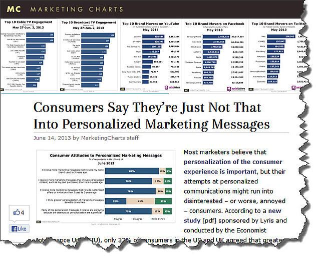 marketingchartspersonalization