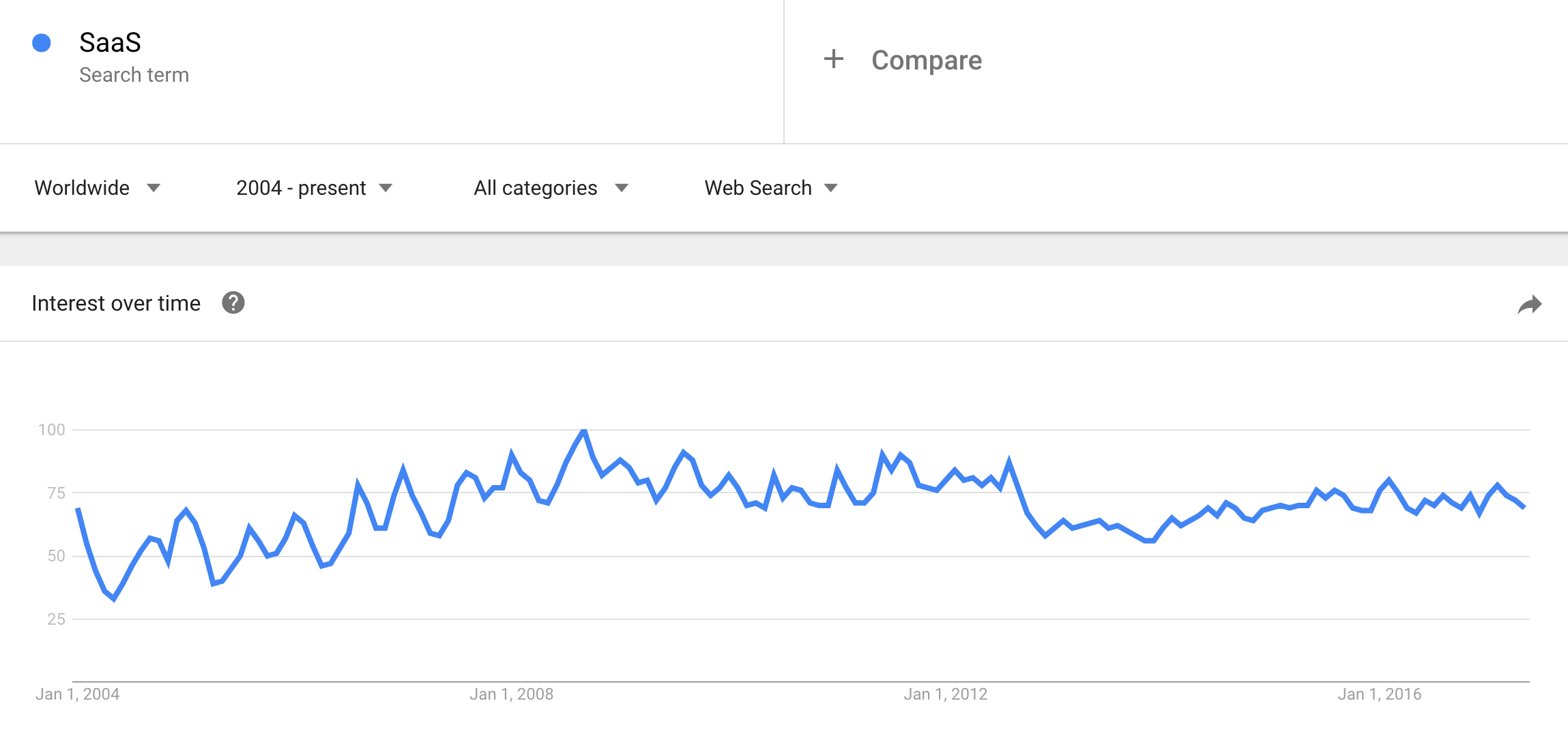 Google-trends-for-the-query-SaaS-2004-2017