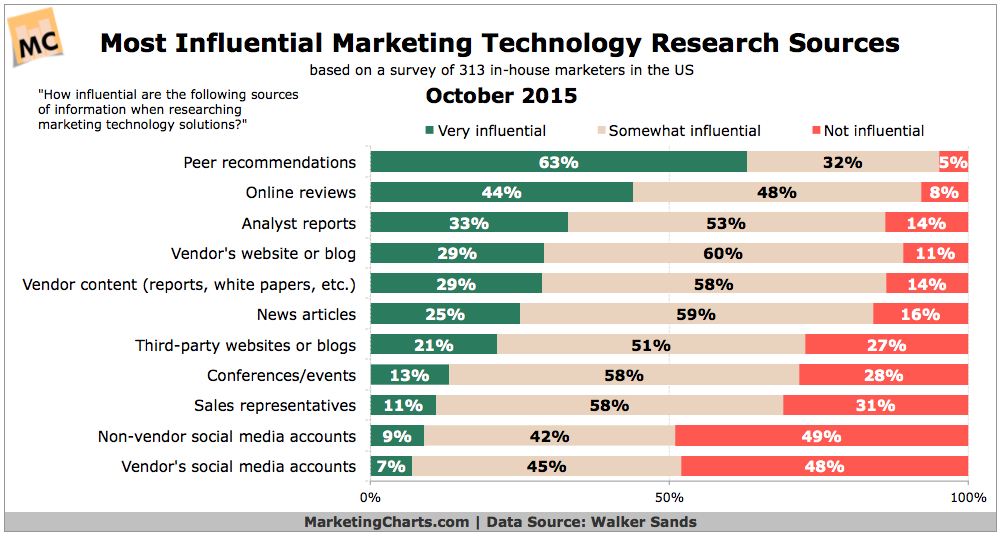 WalkerSands-Influential-Martech-Research-Sources-Oct2015.png