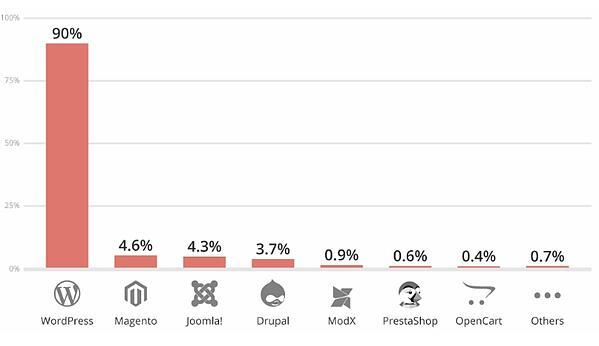 WordPress-Sucks-Chart 1
