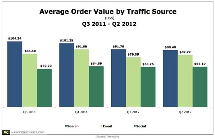 order-value-traffic-source.jpg