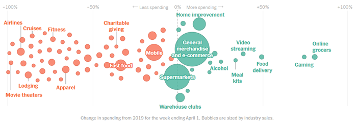 spending-change-post-covid